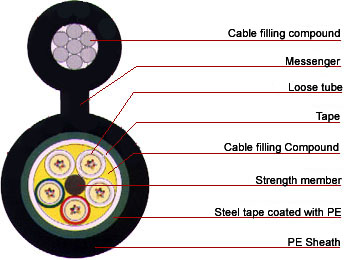 GYTC8S Fiber Optic Cable,Optical Fiber Cables GYTC8S