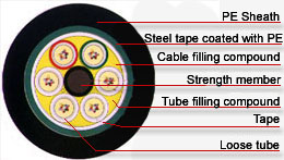 GYTS Fiber Optic Cable,GYTS Optical Fiber Cable
