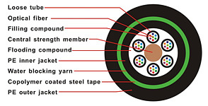 GYTY53 Fiber Optic Cable,Optical Fiber Cables GYTY53