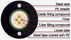GYXTW Fiber Optic Cable,Optical Fiber Cables GYXTW